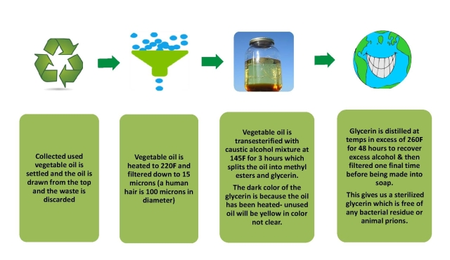 Process to convert used vegetable oil to Biodiesel and Glycerin