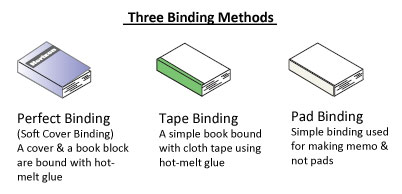 BQ-P60 Binding Methods