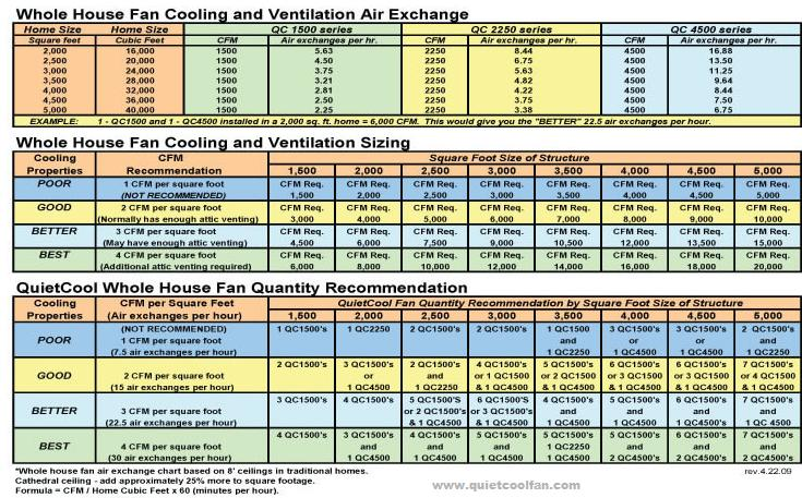 Quiet Cool Whole House Fan Sizing Chart