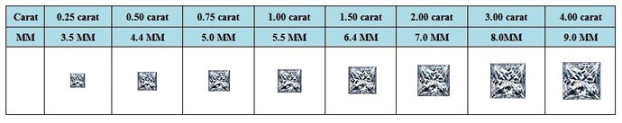 Princess Cut Diamond Size Diamond Carat Weight Chart