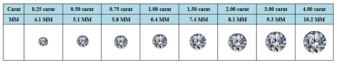 Diamond Size Diamond Carat Weight Chart